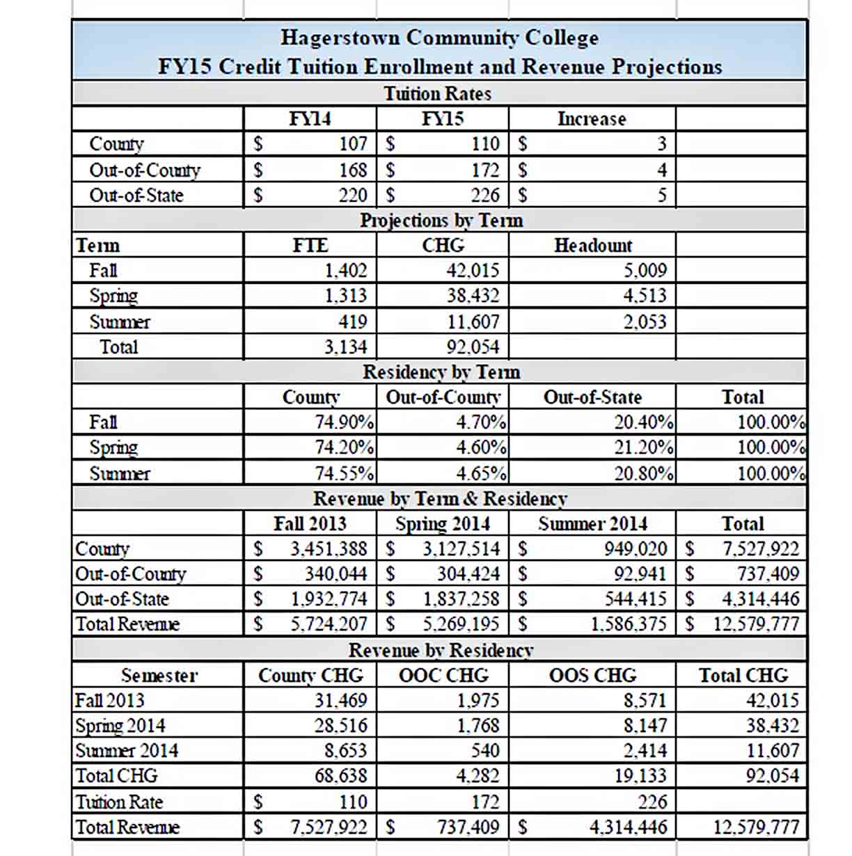 Annual College Budget Template PDF sample