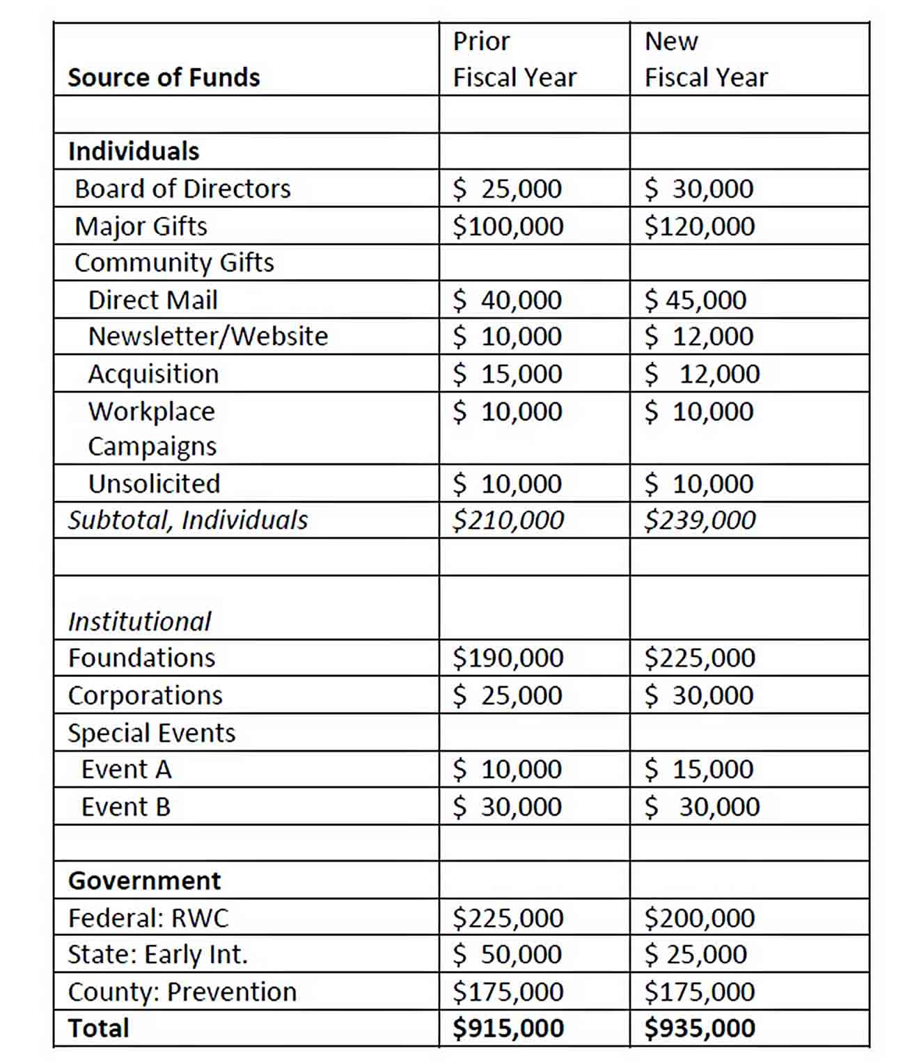 Budget of Annual Fundraising sample