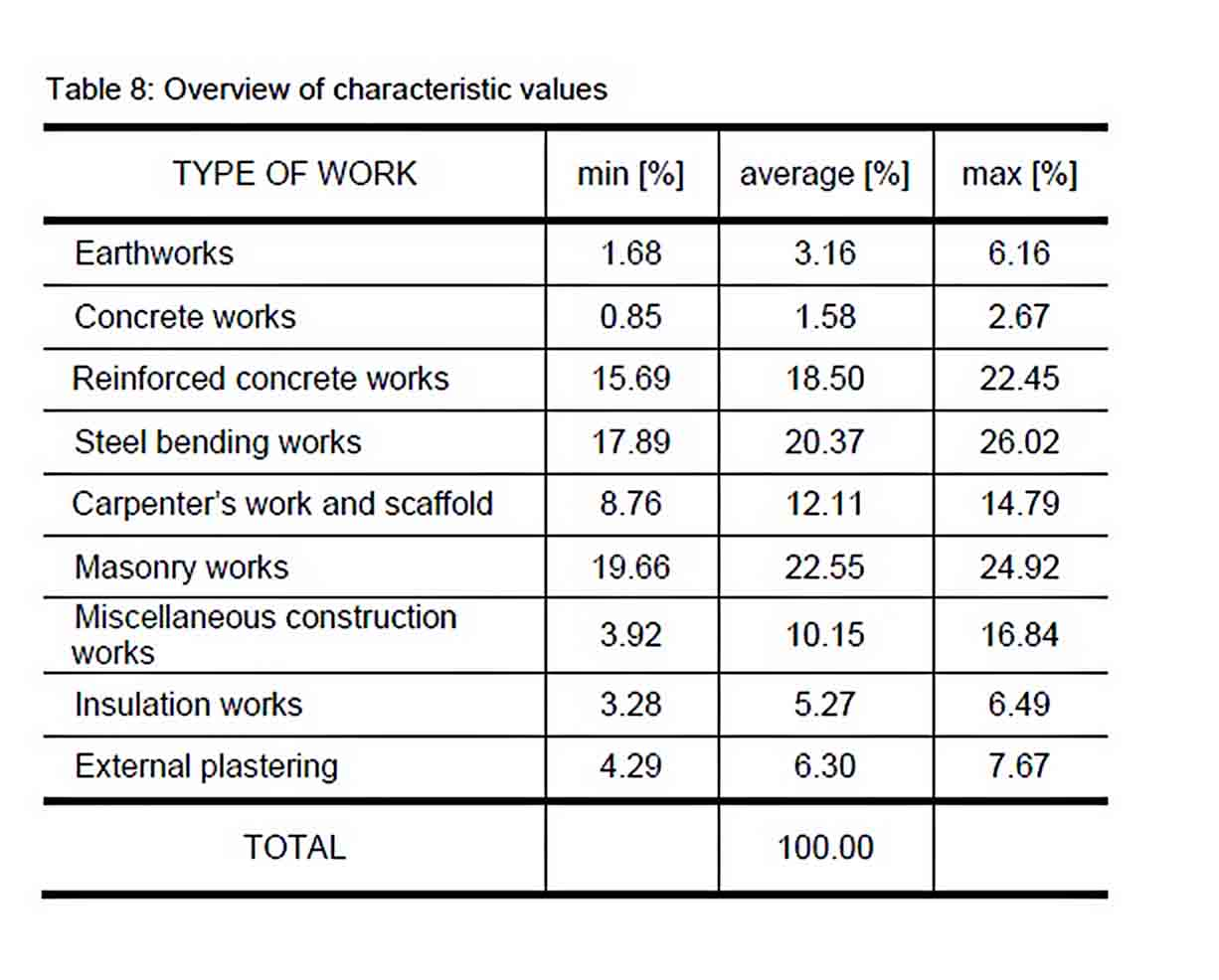 Construction Cost Estimates sample