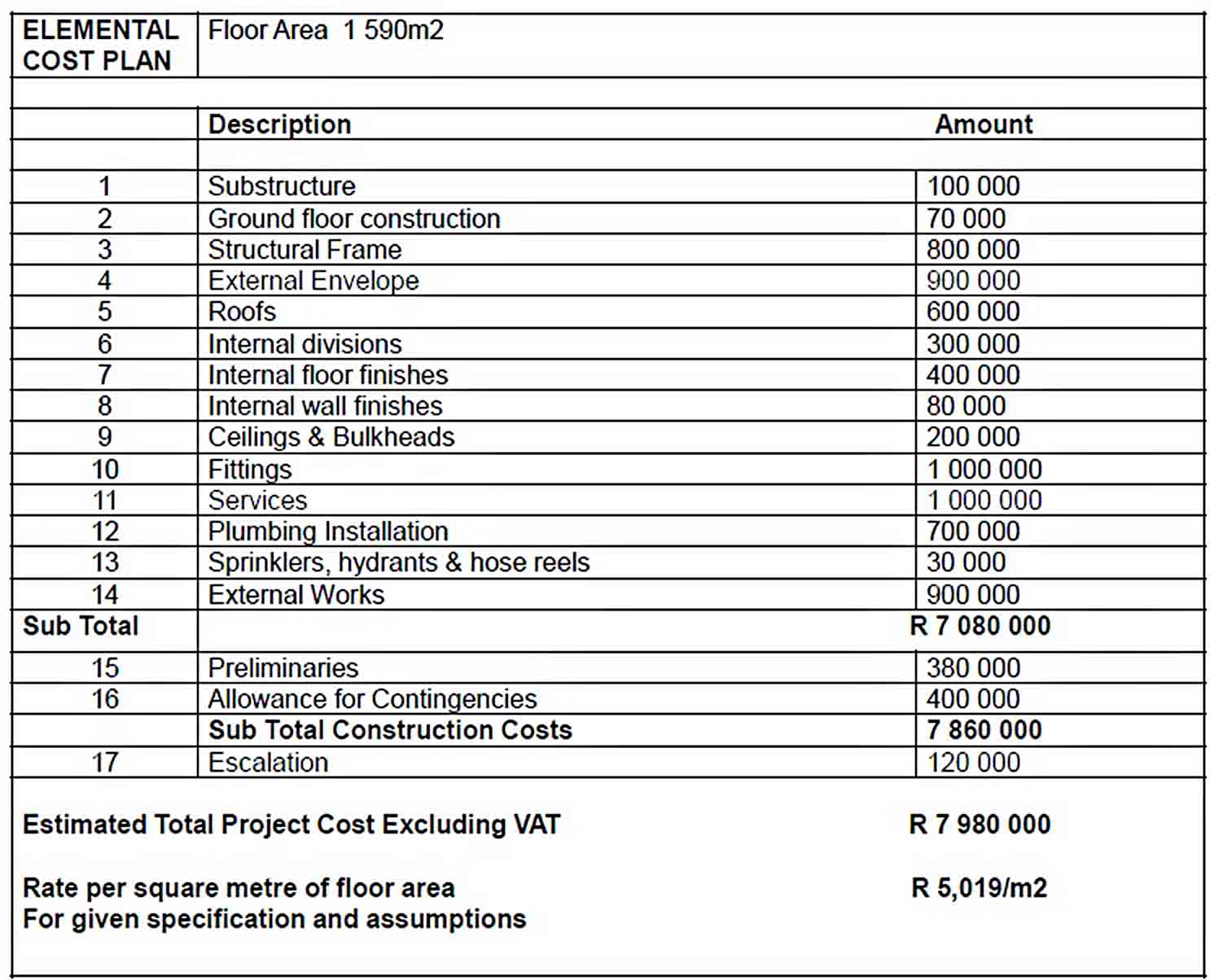 Construction Project Cost Estimate sample