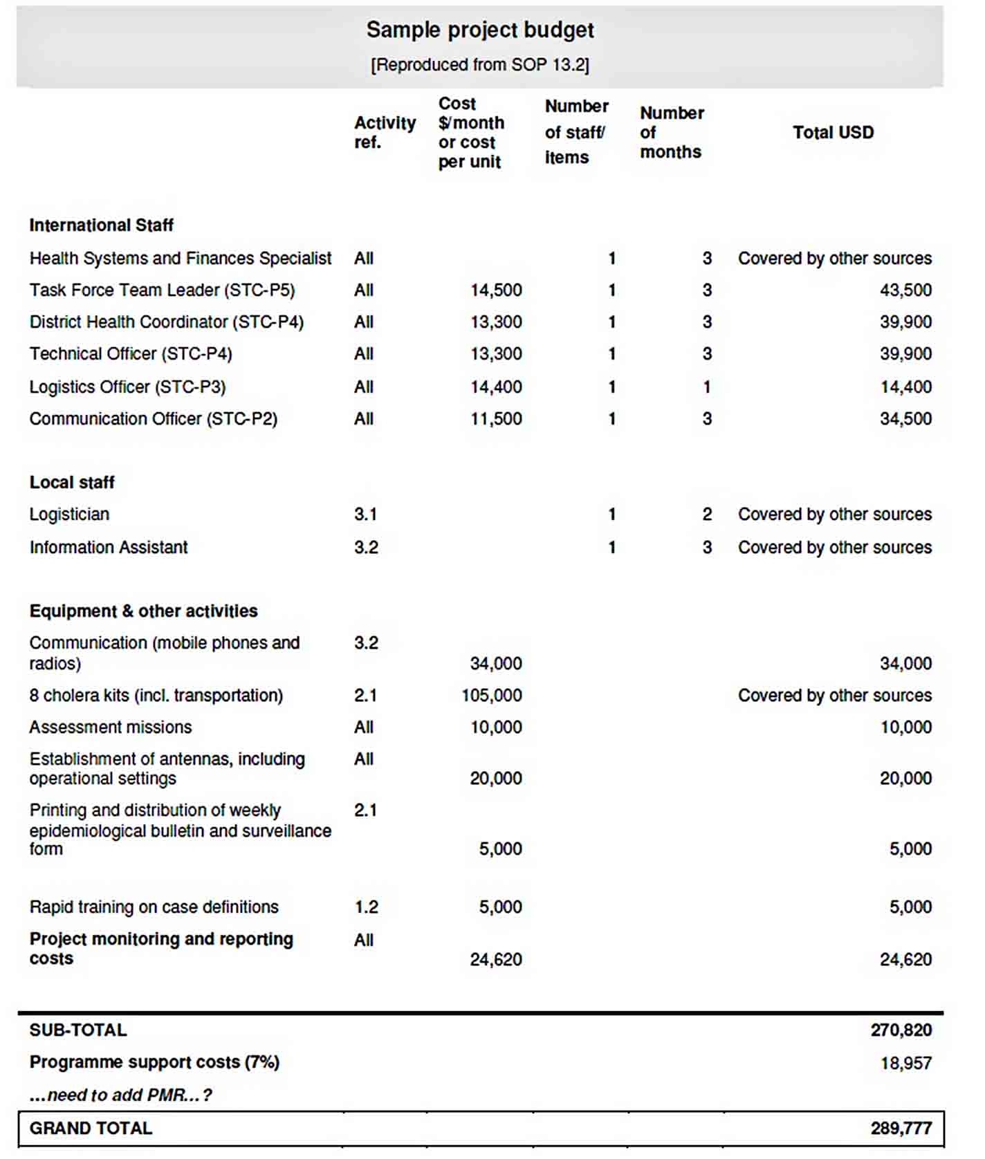 Health Program Budget Template sample
