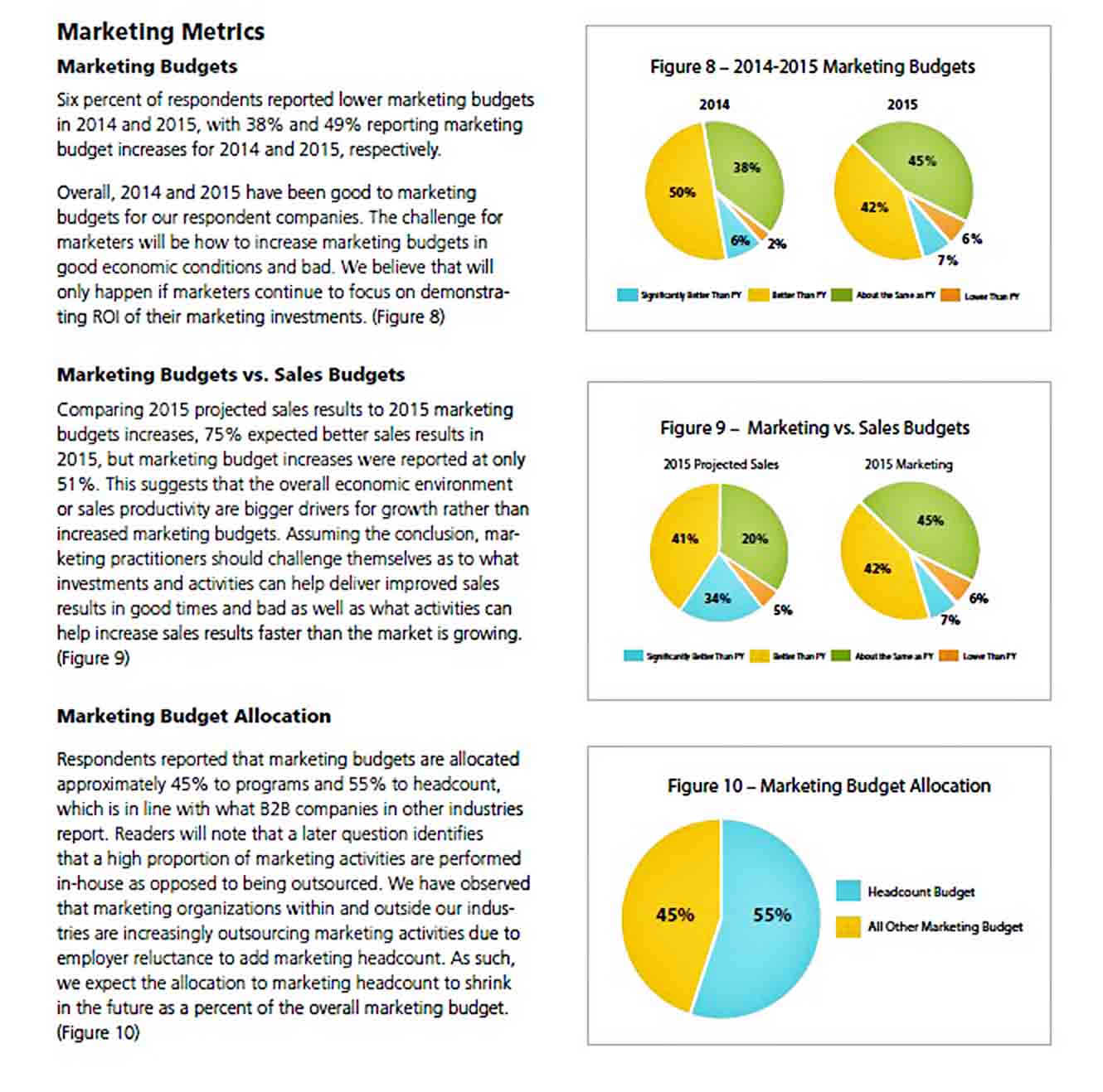Sales and Marketing Budget sample