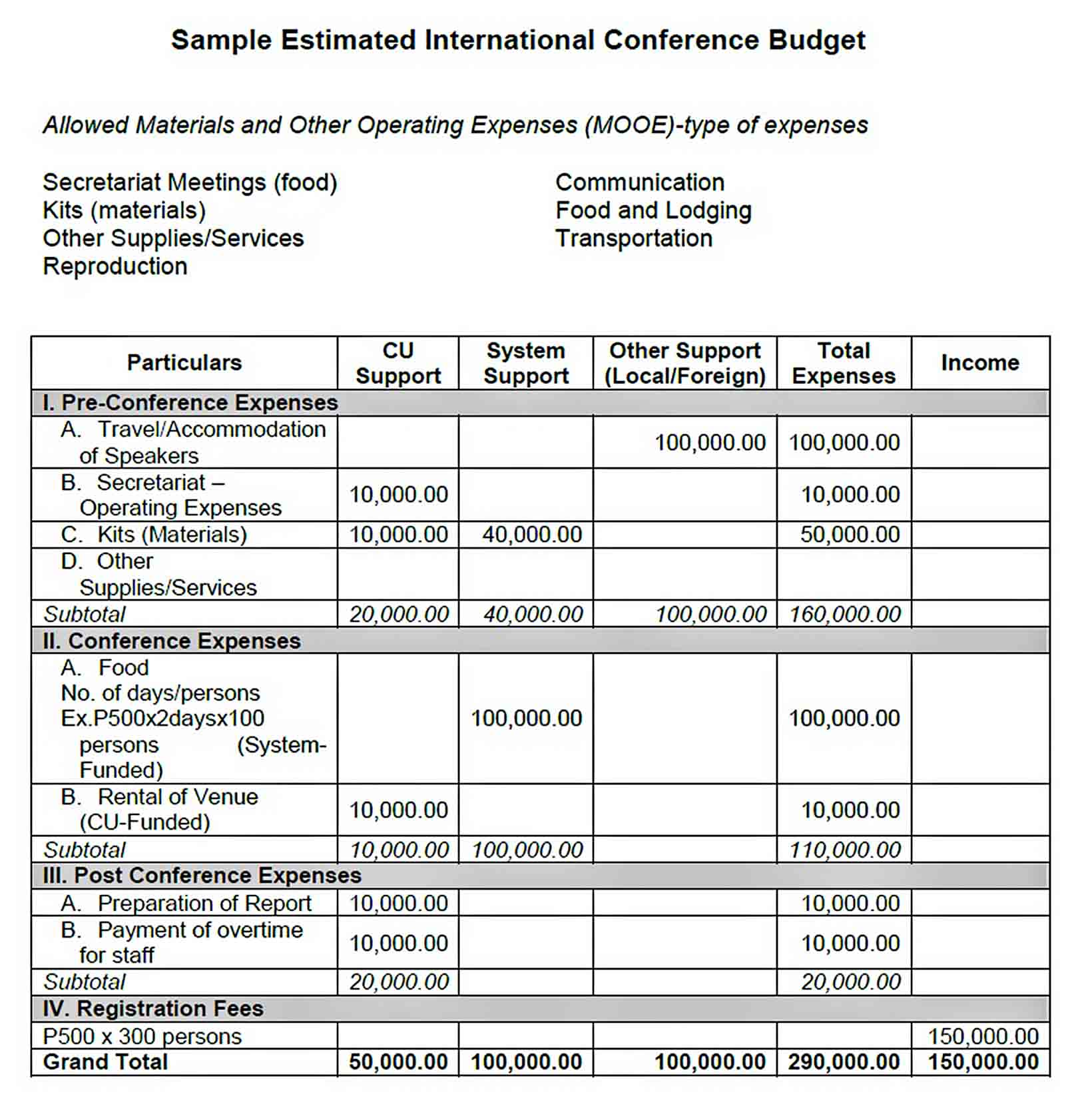 Sample Estimated International Conference Budget sample 1