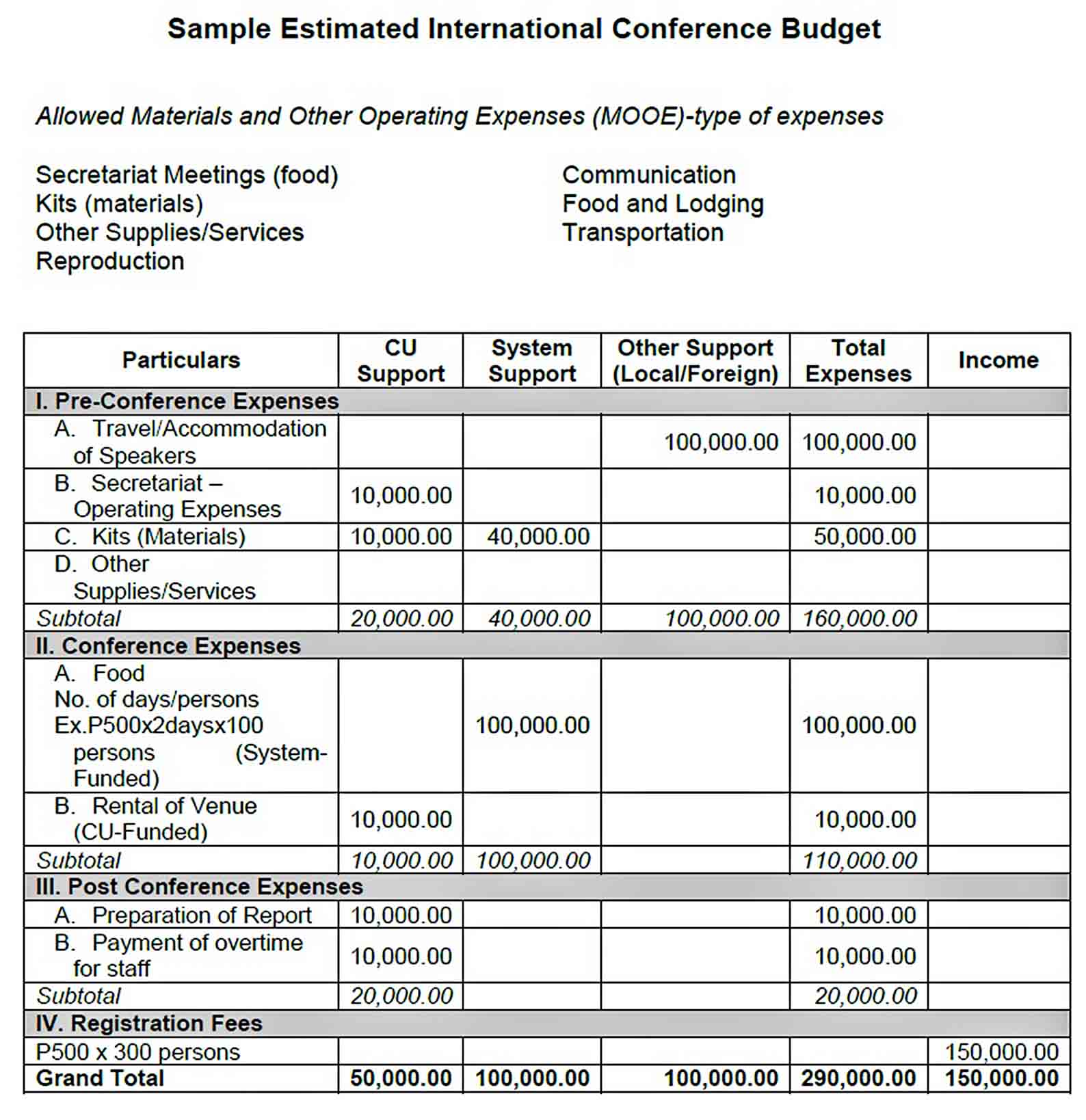 Sample Estimated International Conference Budget sample