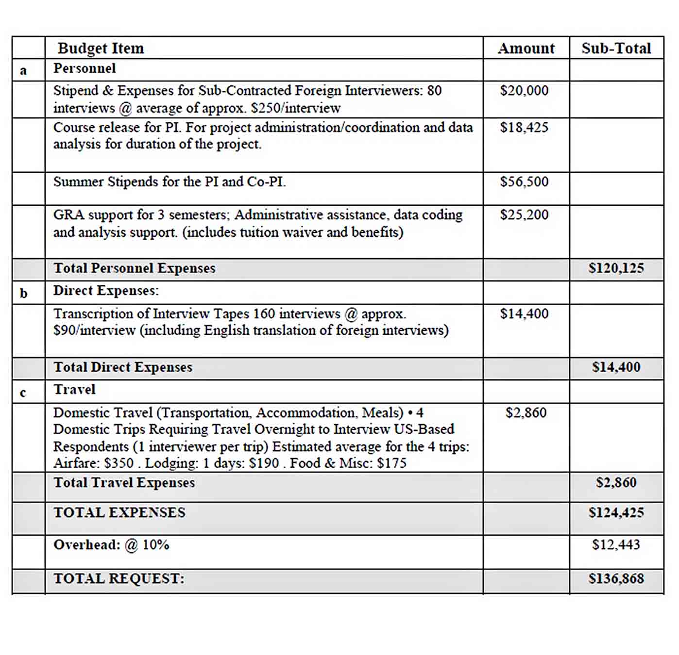 Sample Proposal Budget Template sample