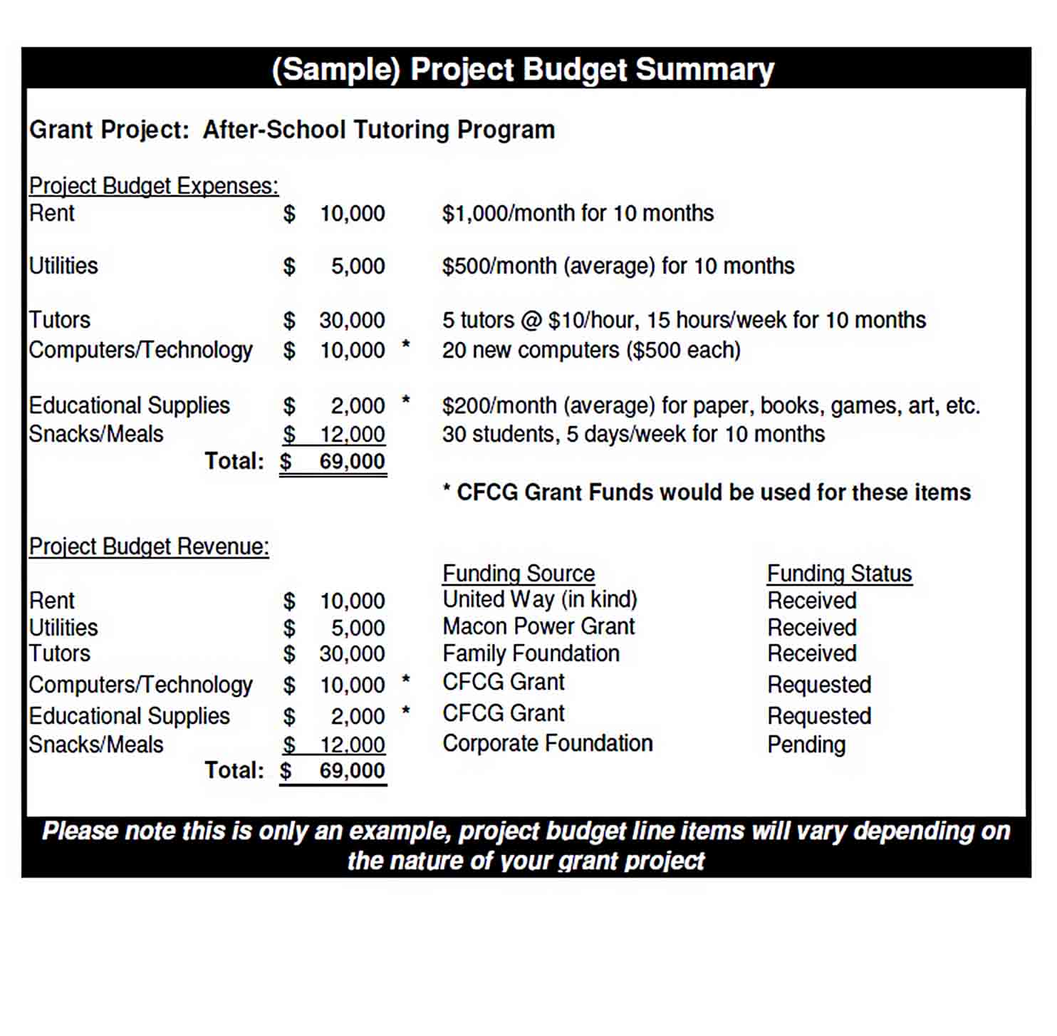 School Program Budget Template sample