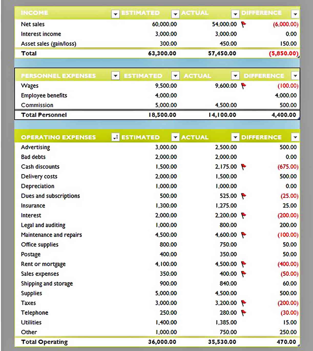 business budget template 3 monthly sample