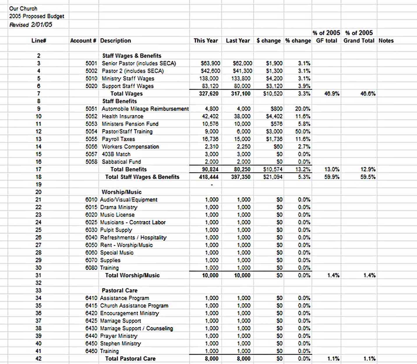 church budget spreadsheet sample