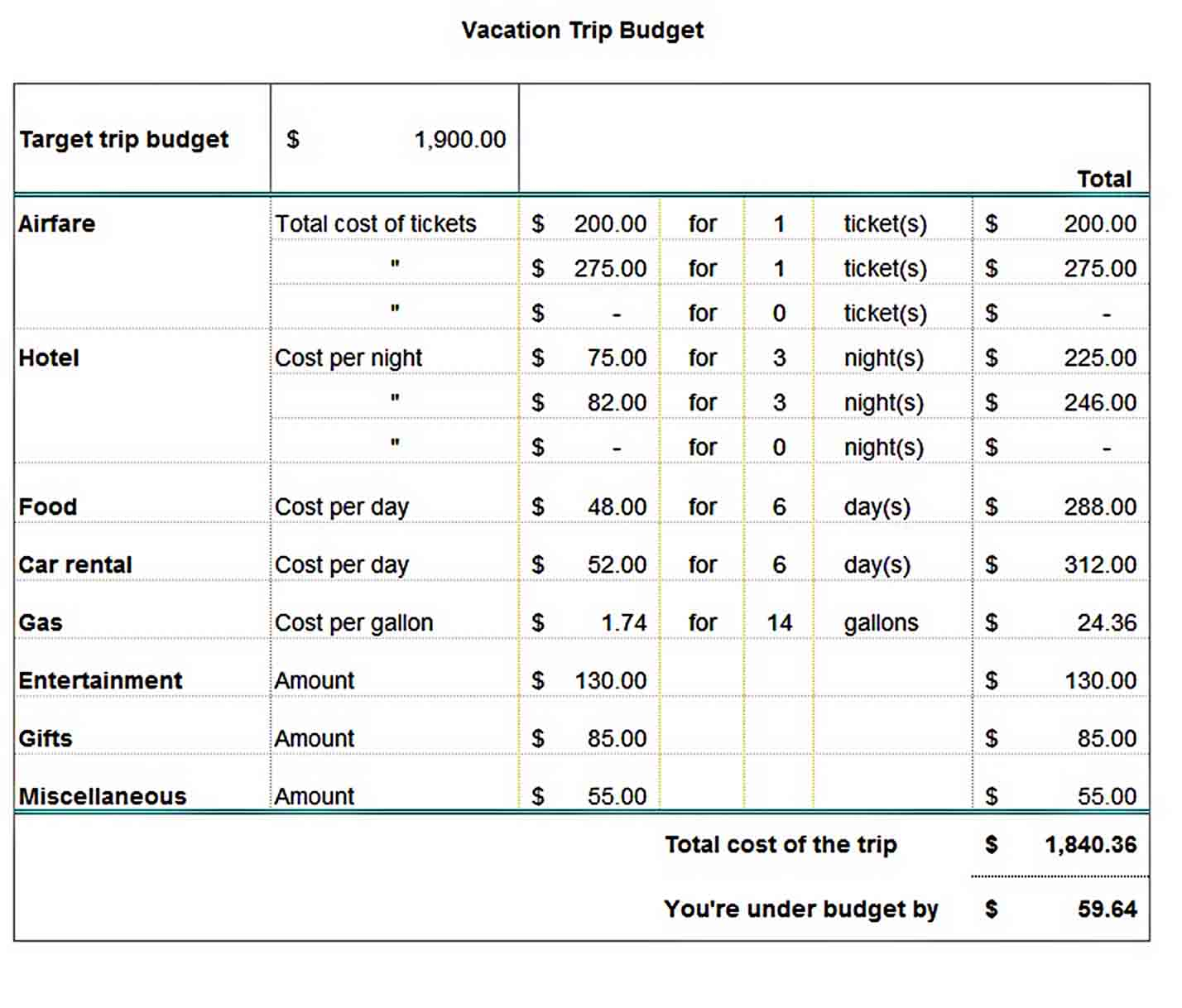 Travel Budget Template Will Work Template Business