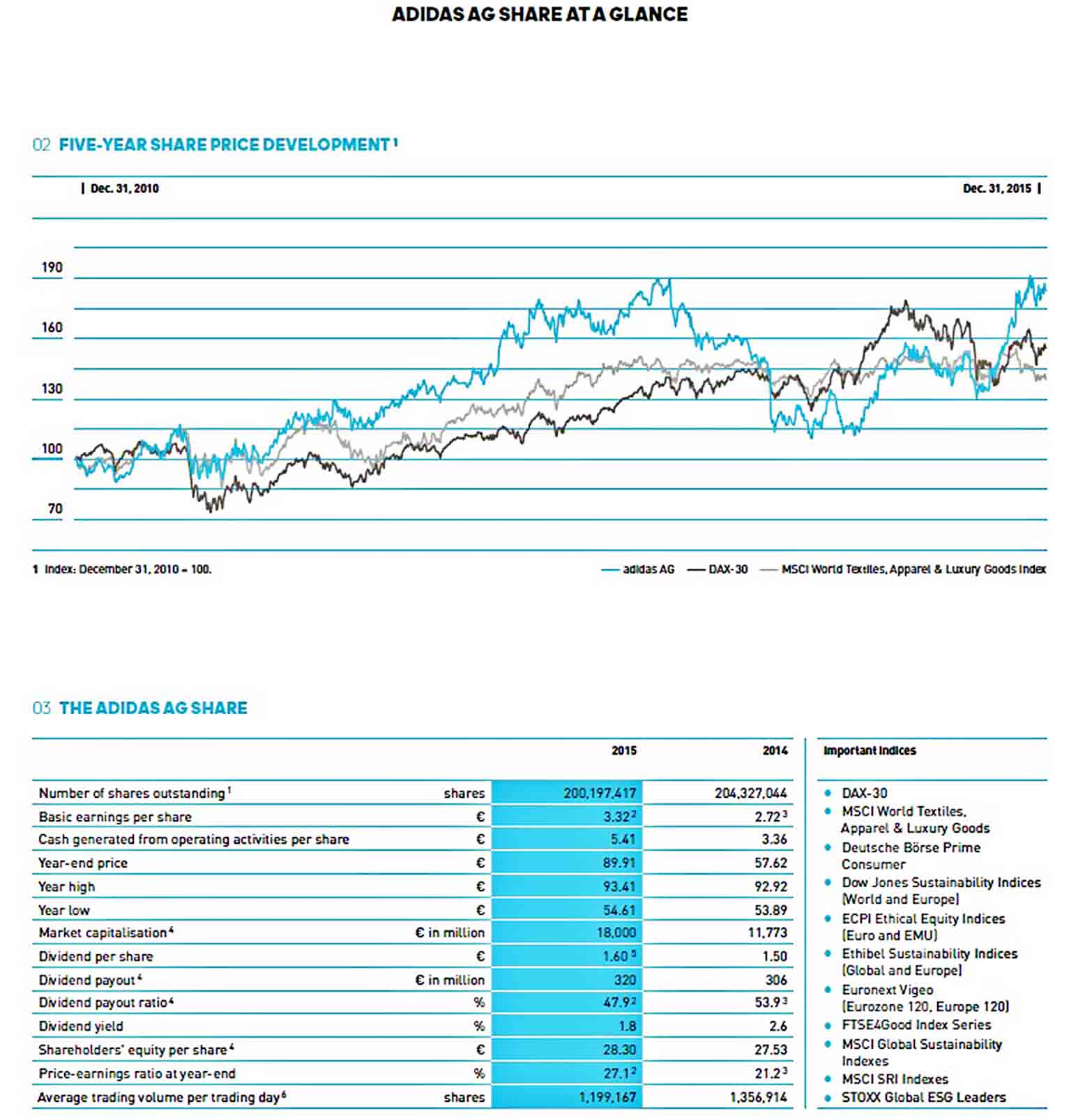 Templates Company and Group Financial Report
