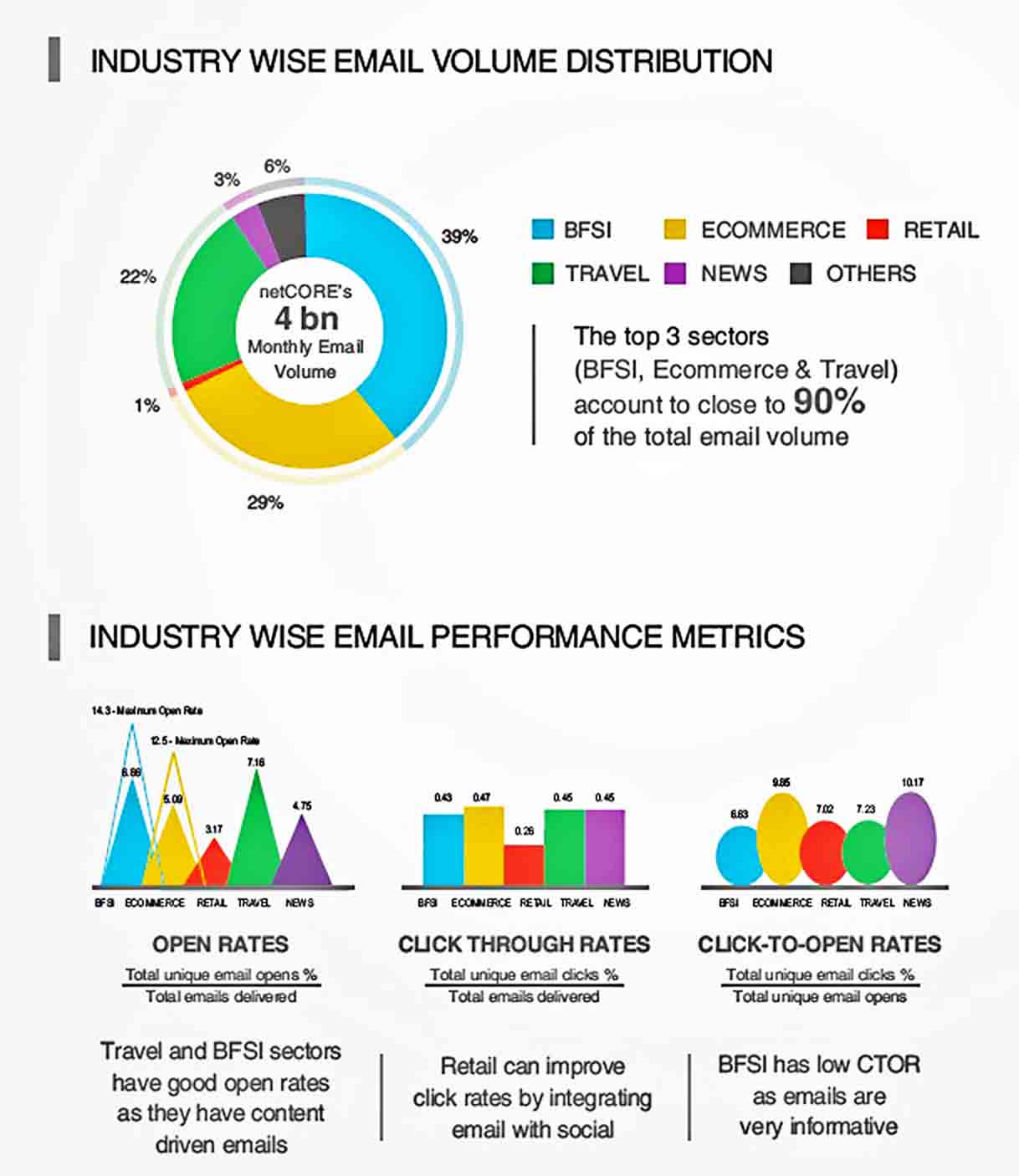 Templates Email Marketing