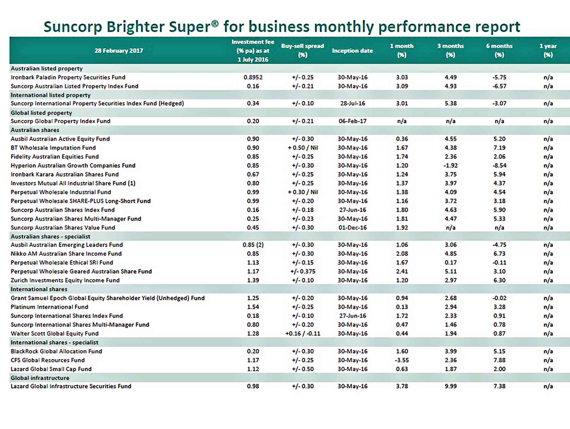 Templates Monthly Business Performance Report