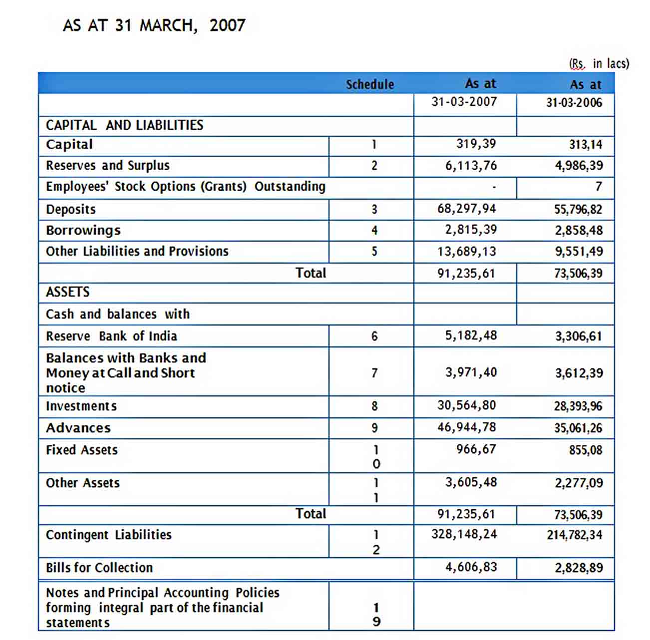 Templates bank audit report