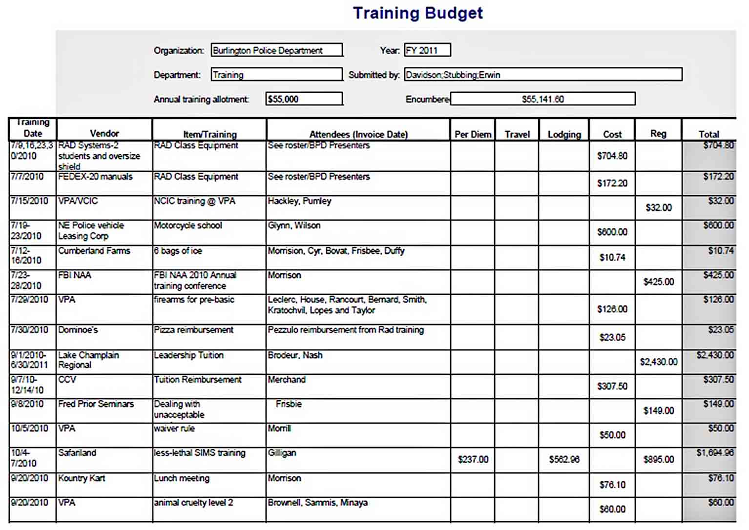 Annual Training Budget Template sample