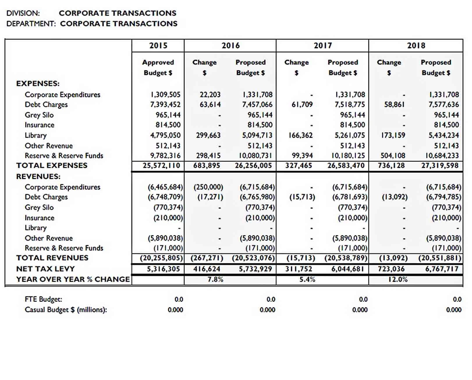Budget for Corporate Department sample