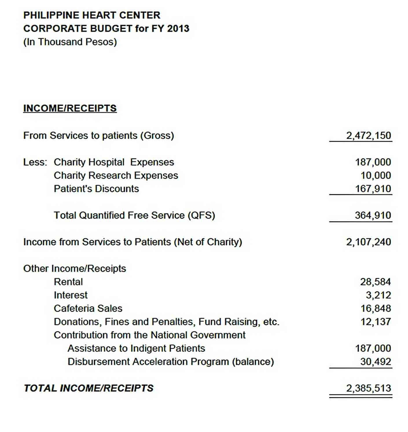 Budget for Corporate Hospital sample
