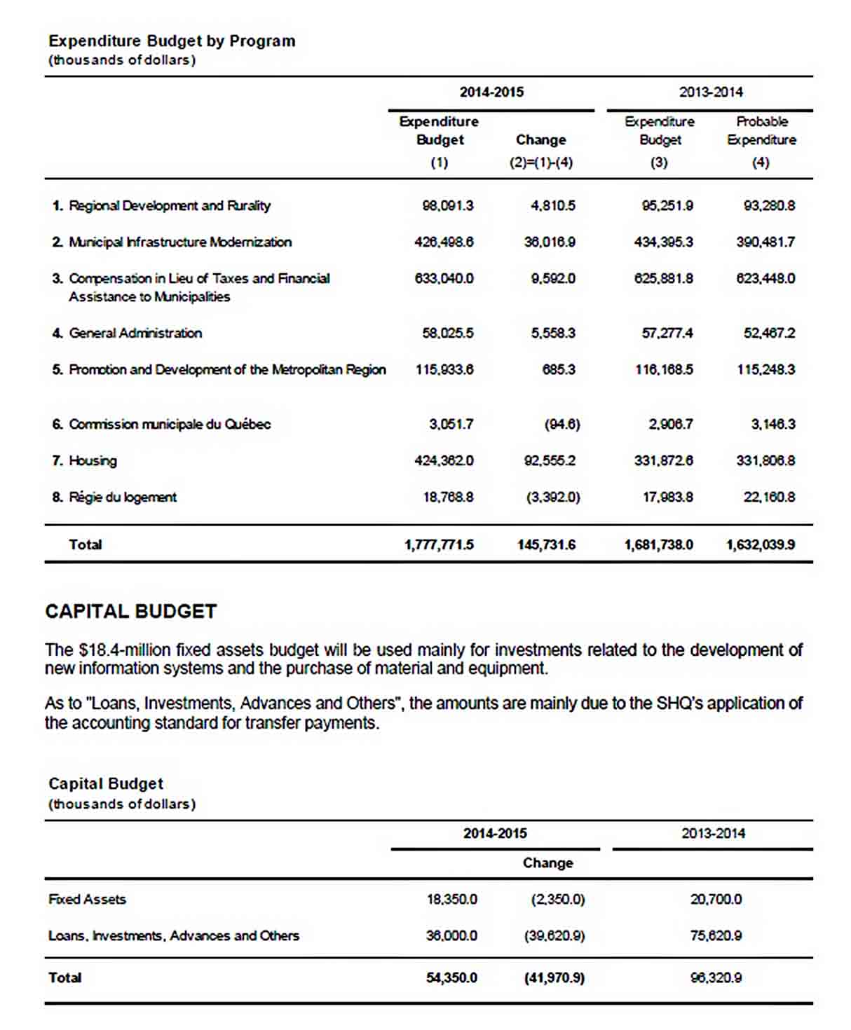 Capital Expenditure Budget Template Example PDF Format sample