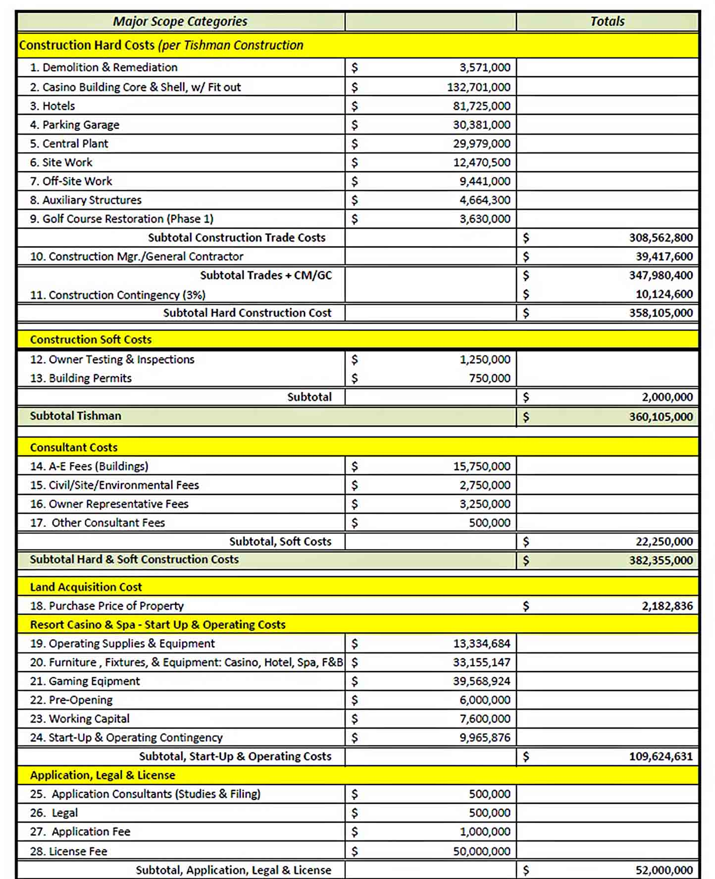 Construction Budget Template PDF sample