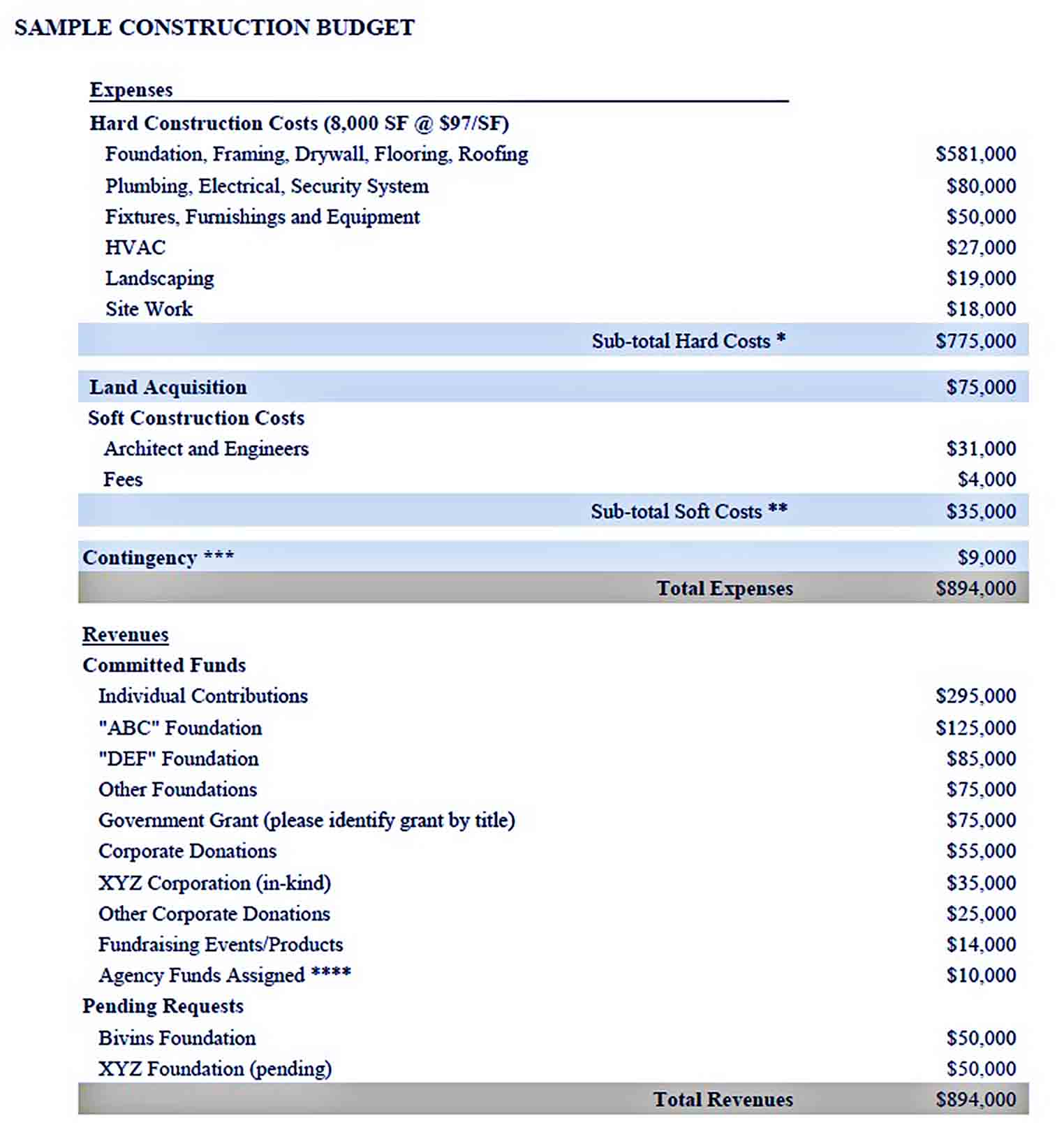 Construction project budget template sample