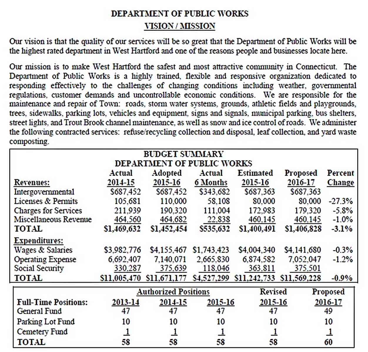 Department Annual Budget Template sample 1