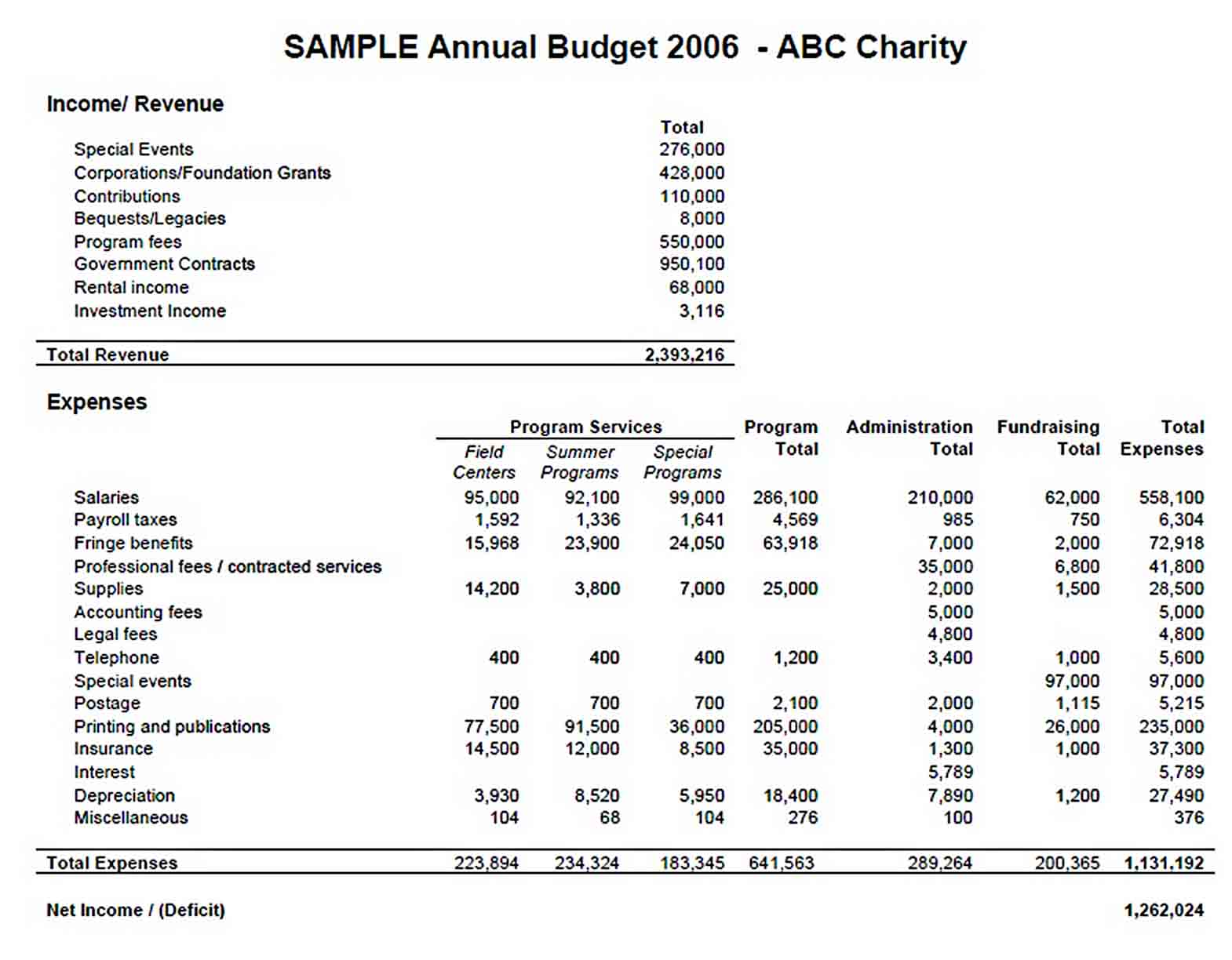 Sample Annual Budget sample