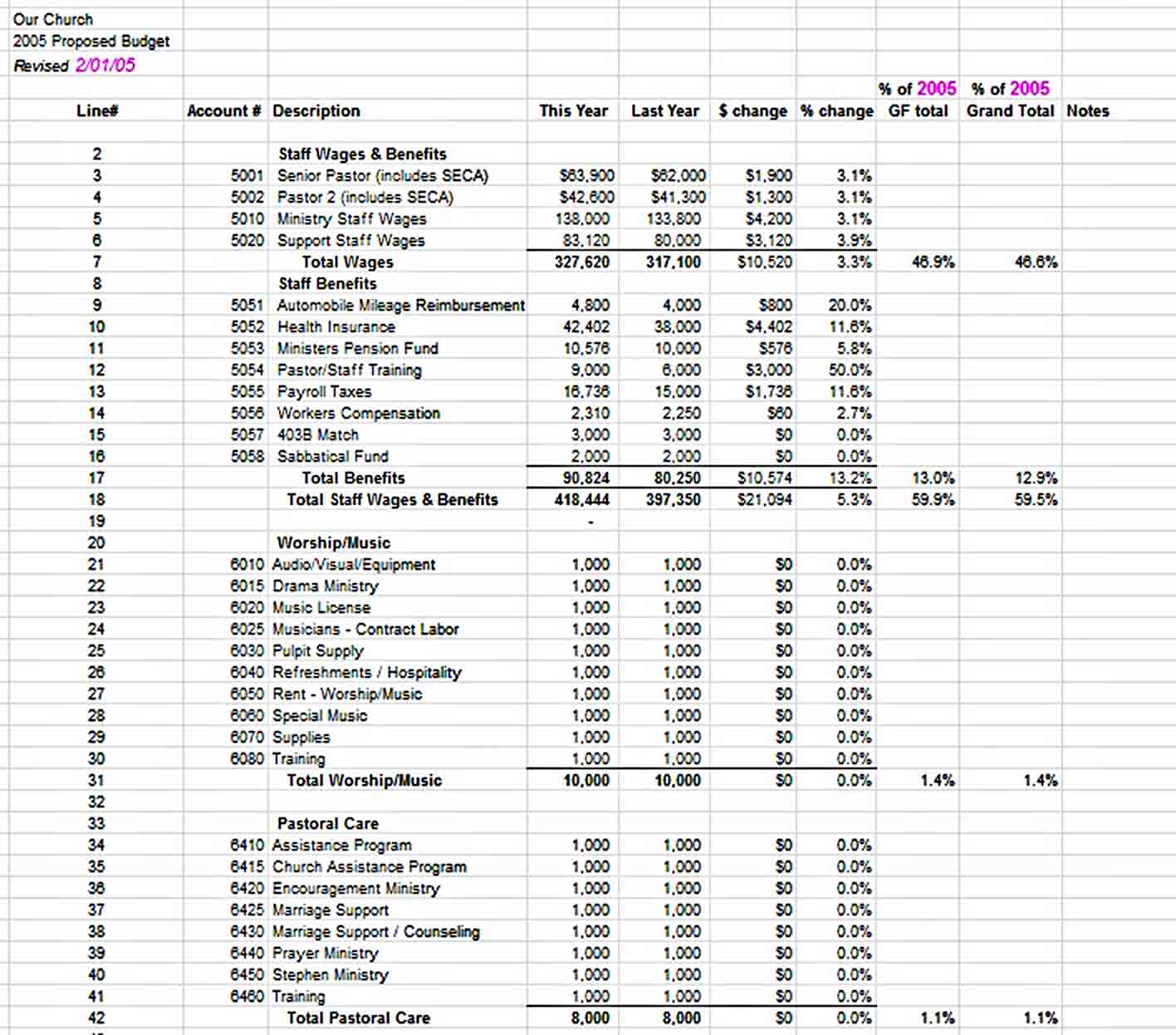 Sample Church Budget Spreadsheet Download sample
