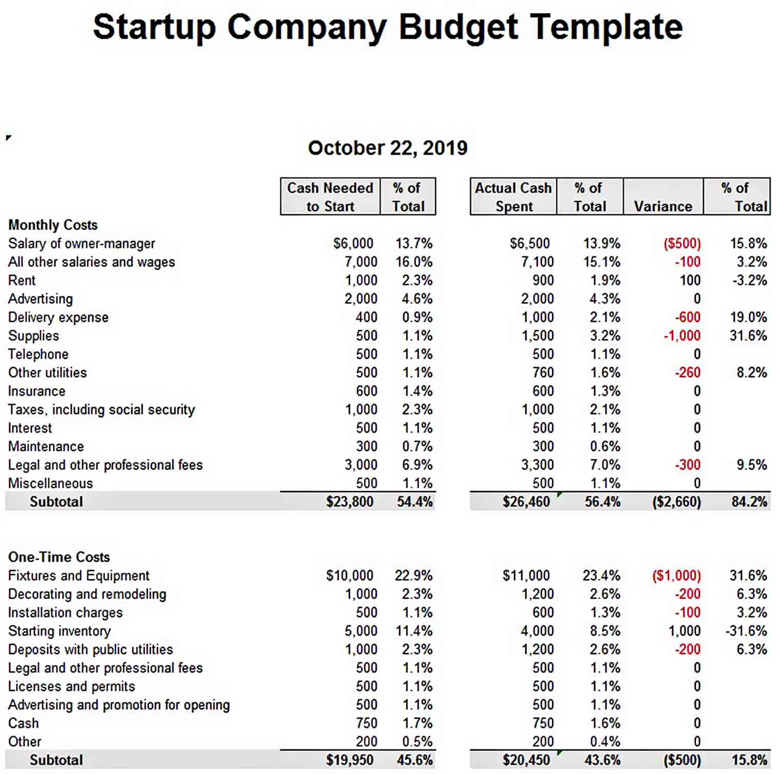 Startup Company Budget Template sample