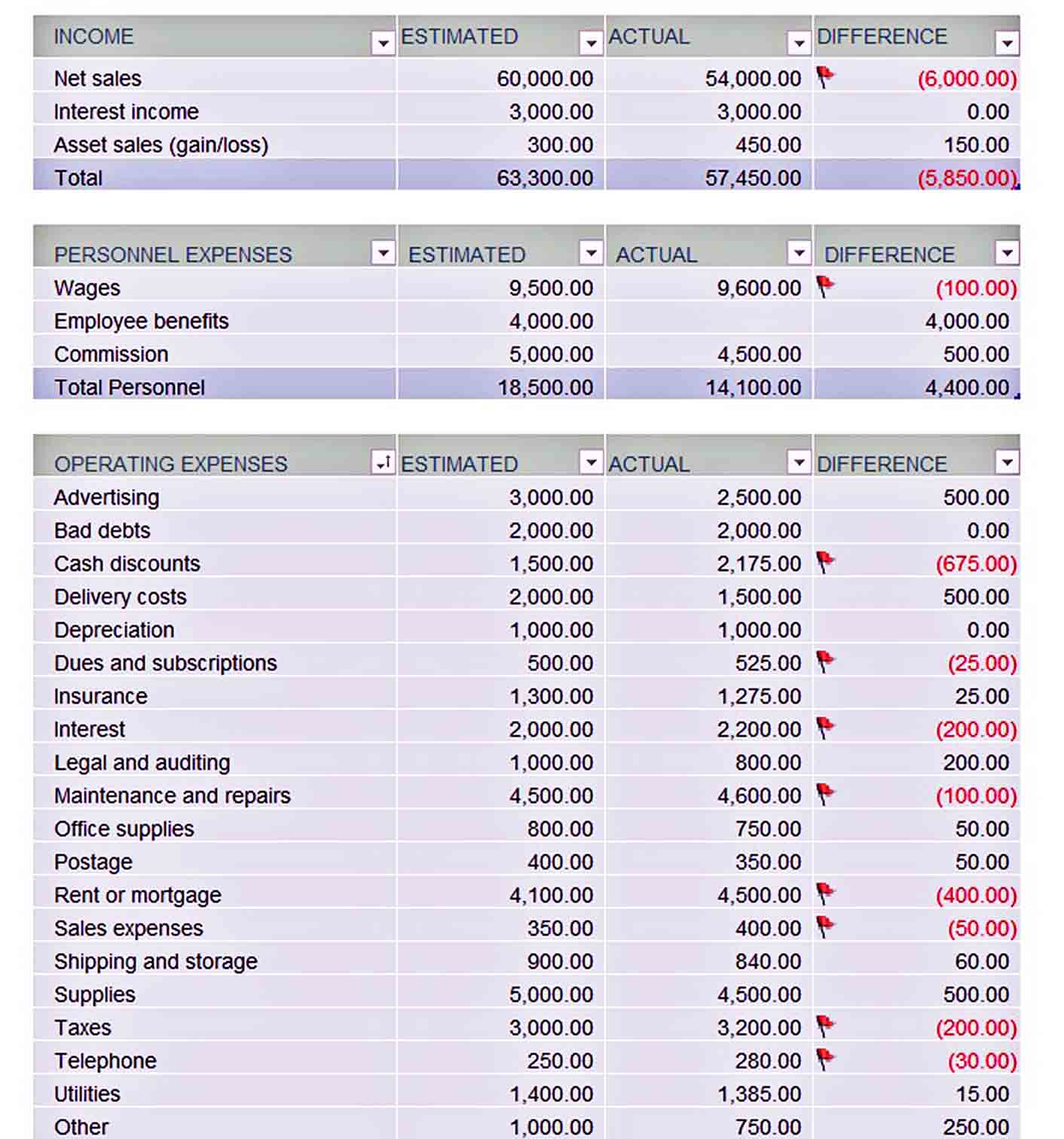example business budget template sample