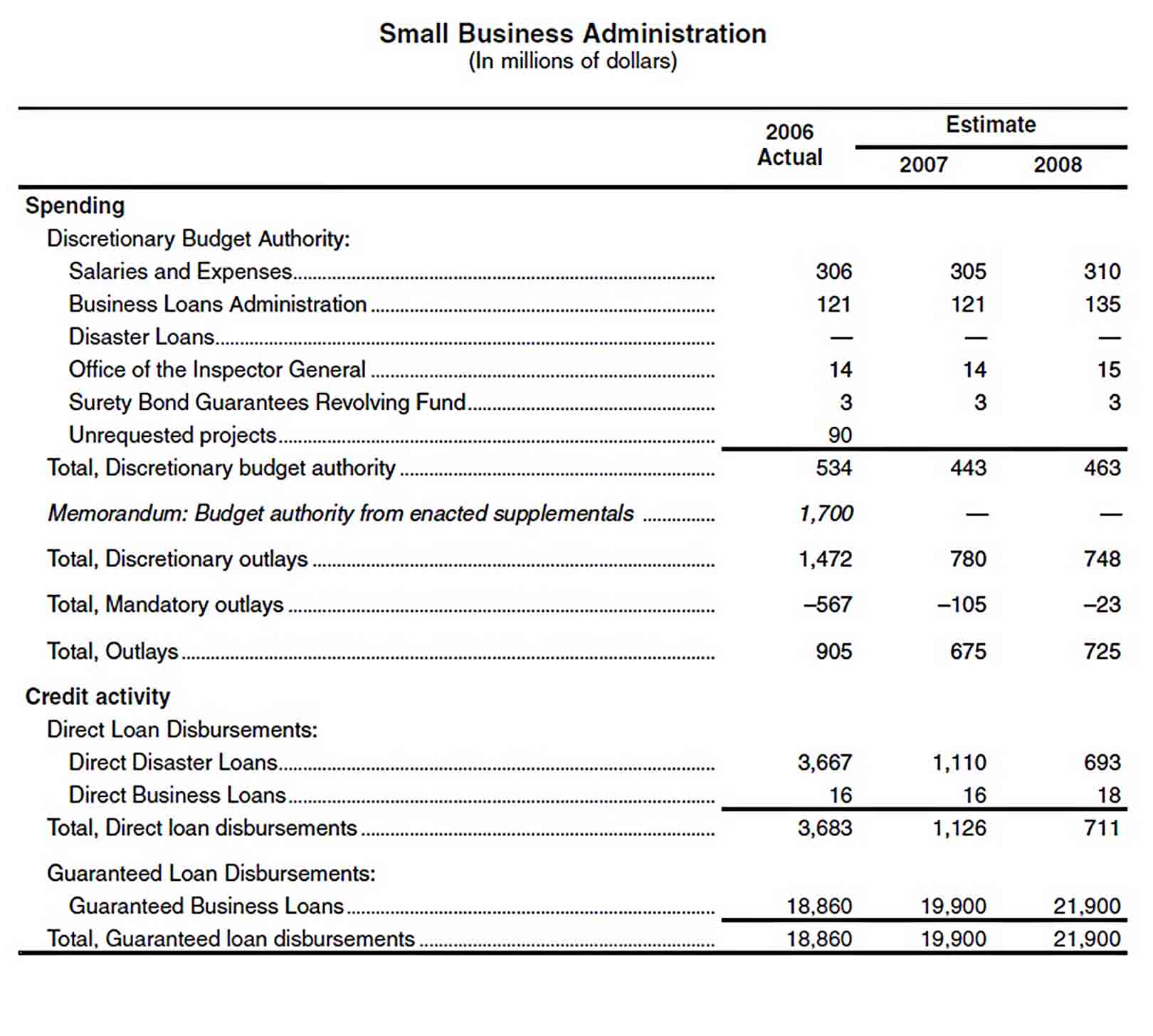 Small Business Administration Budget sample