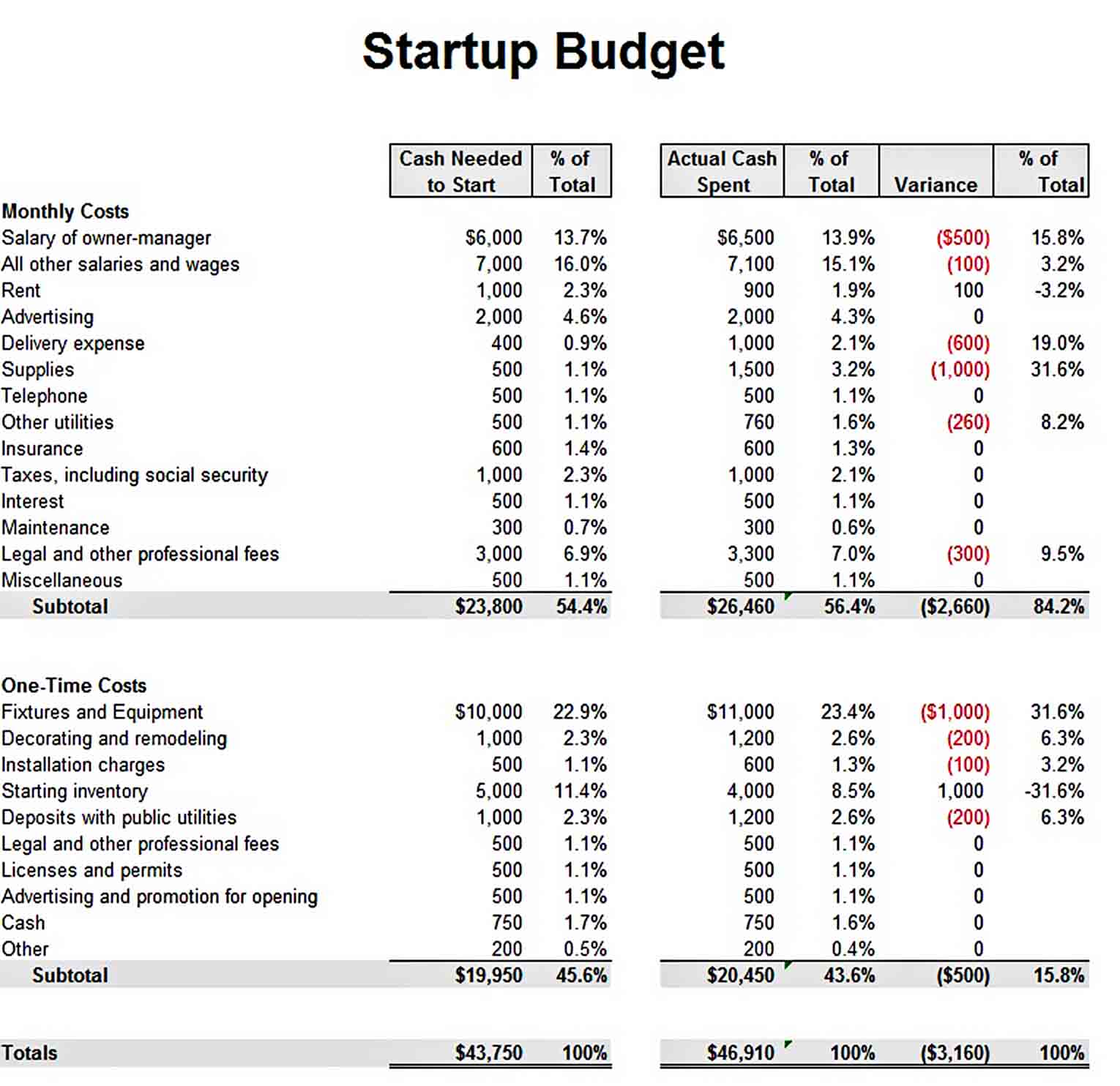 Small Business Startup Budget Template sample