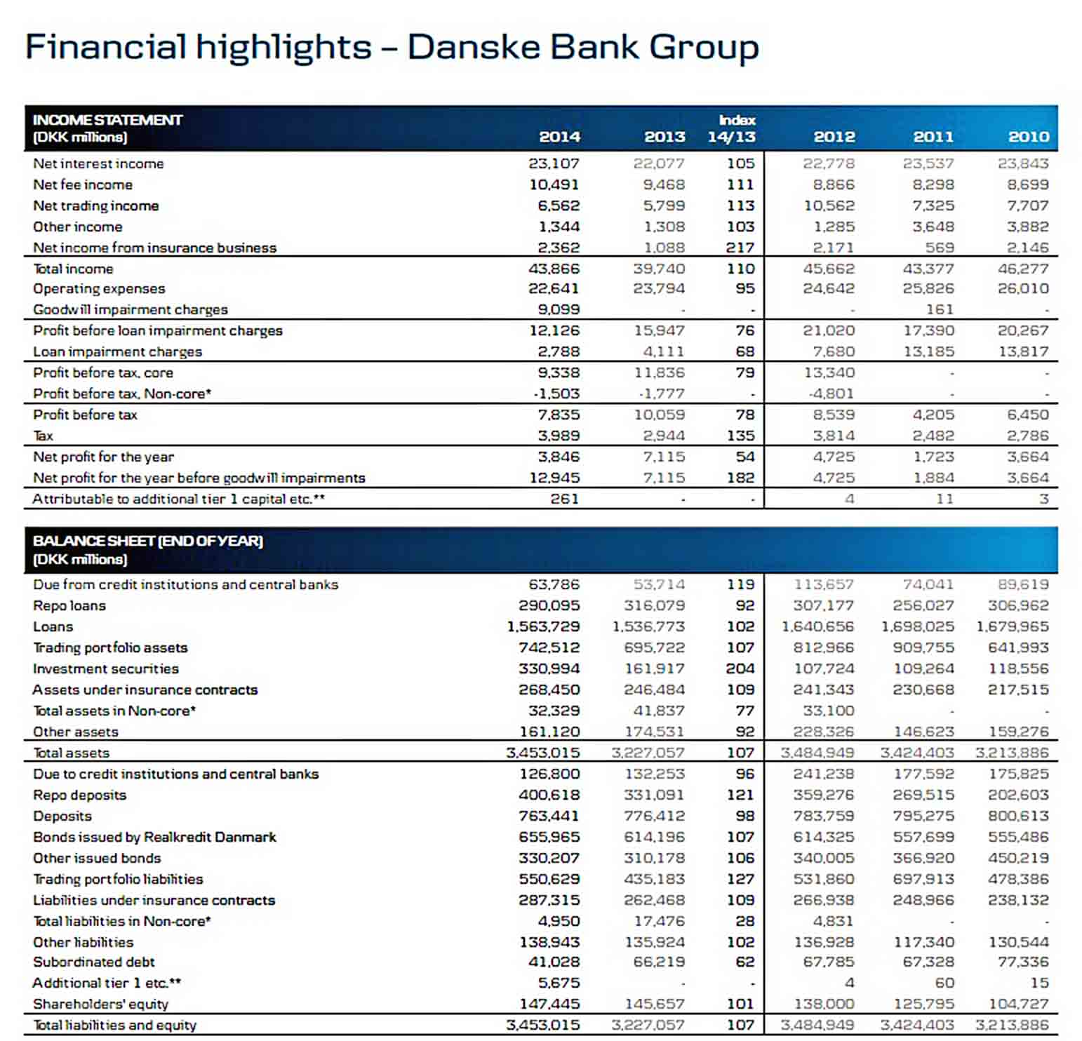 Templates Bank Annual Report Sample