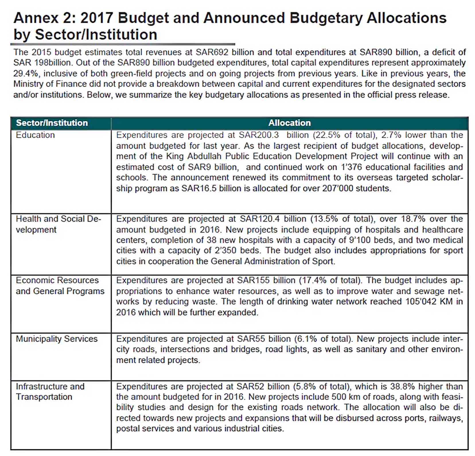 Templates Budget Report