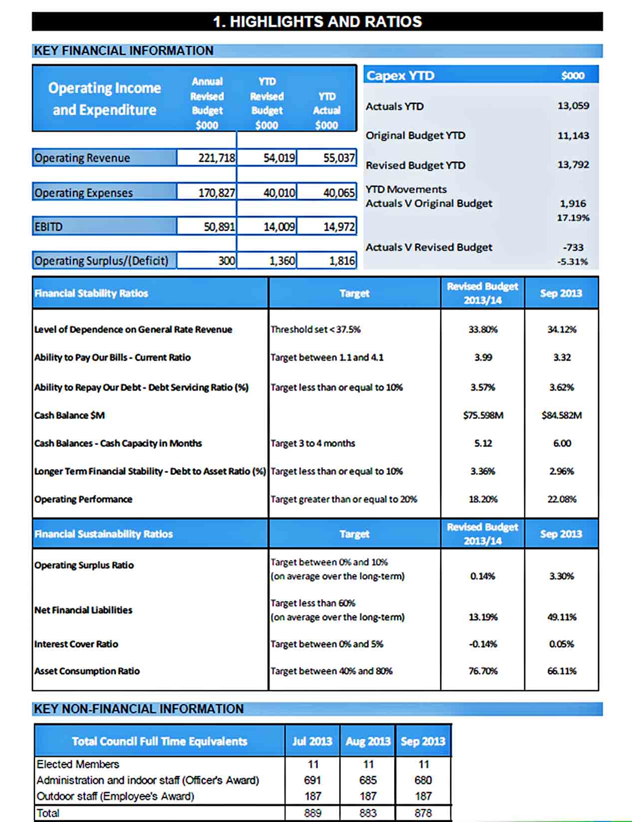 Templates Monthly Financial Performance Report