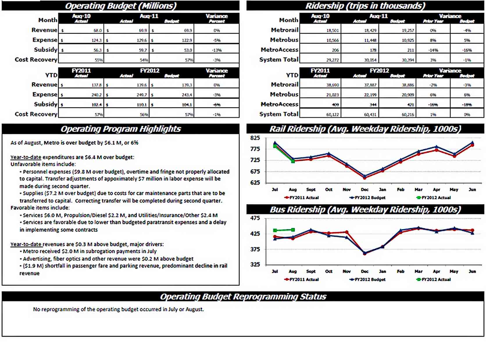 Templates Sample Monthly Financial Report