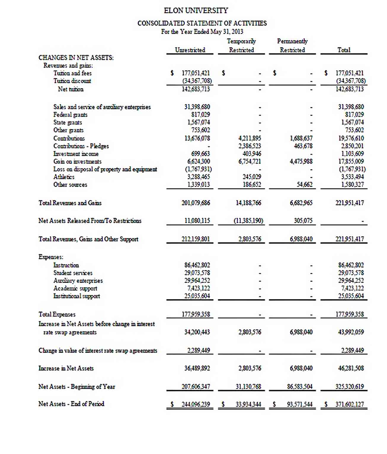 Templates financial audit report