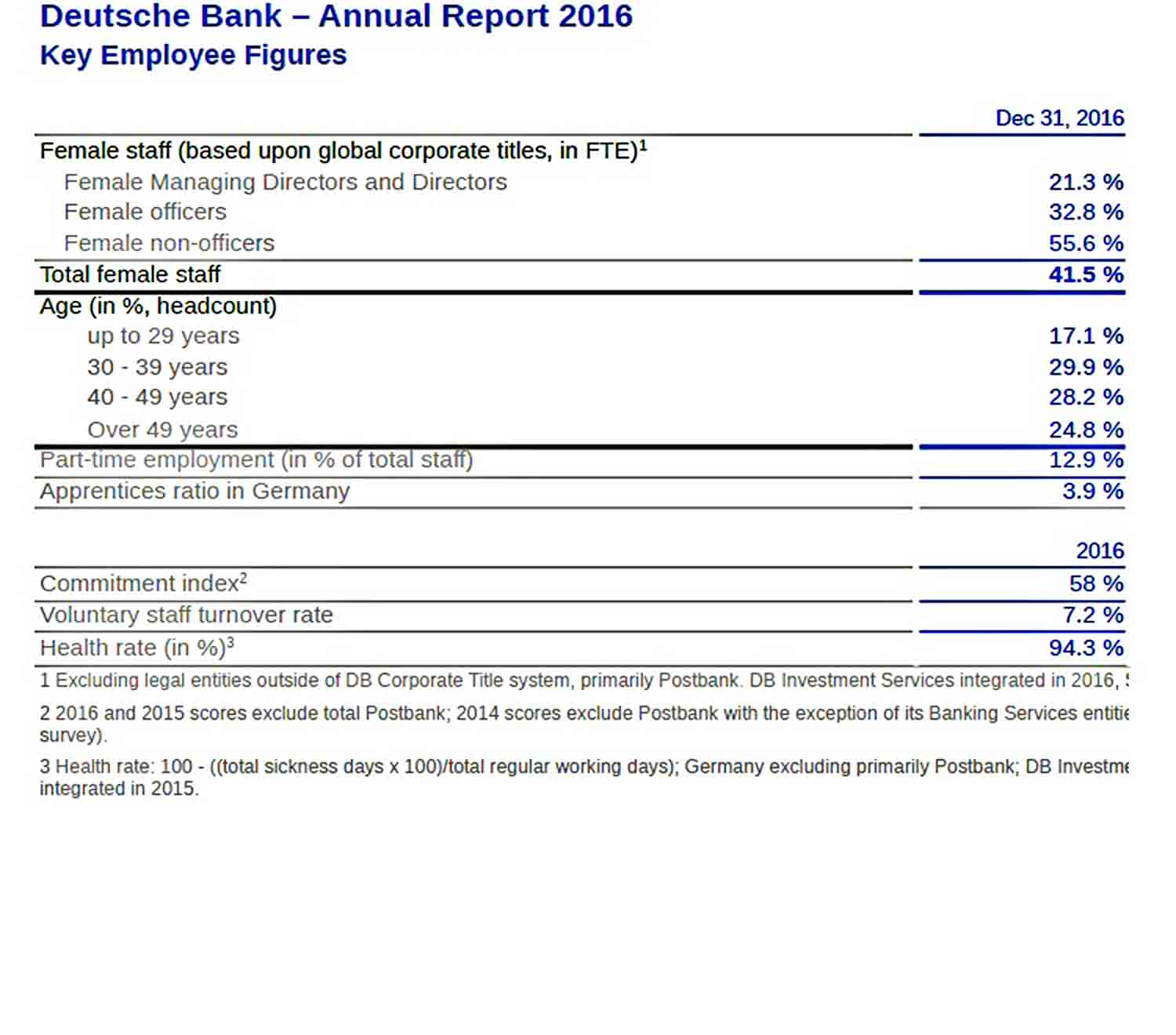 Templates Employee Annual