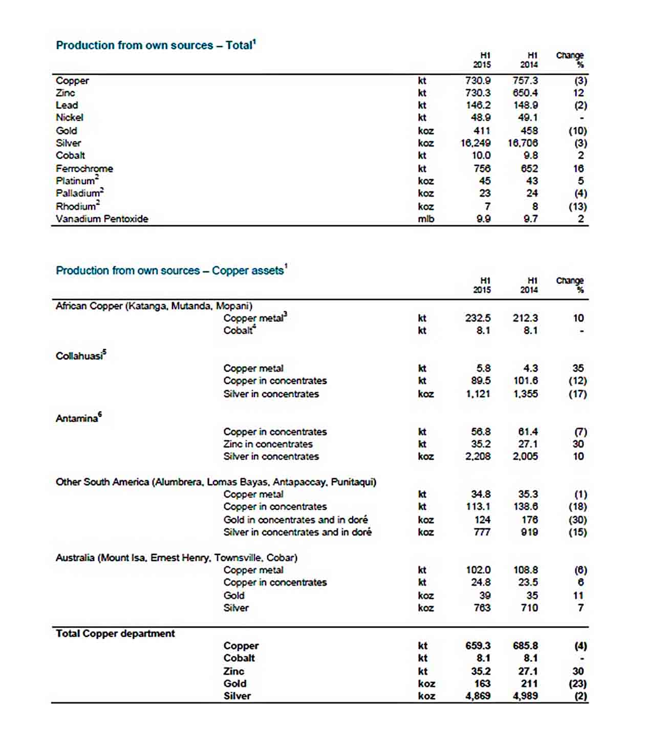 Templates Half Year Production Report Download