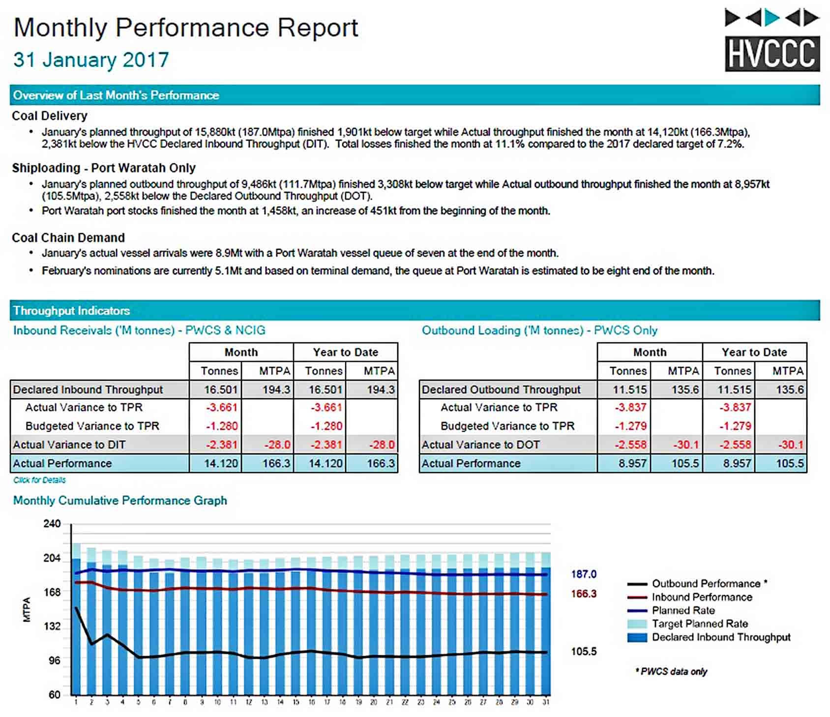 Templates Monthly Performance