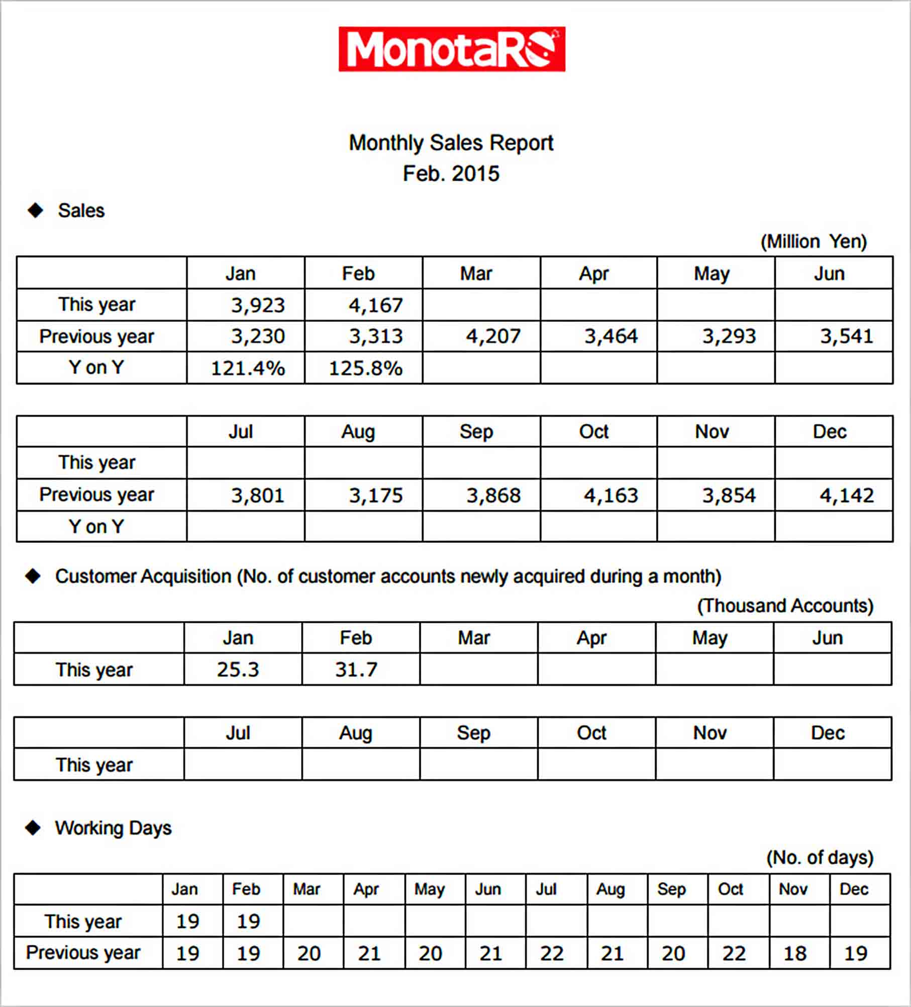 Templates Monthly Sales Report Download
