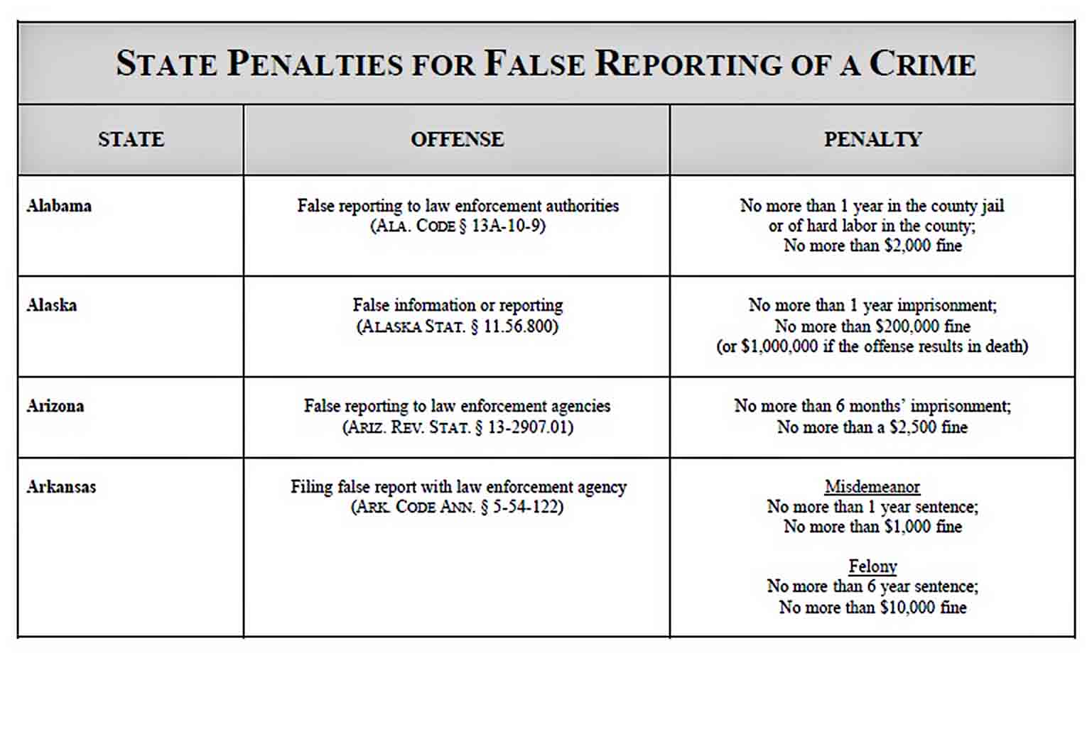 Templates State Penalties for False Reporting