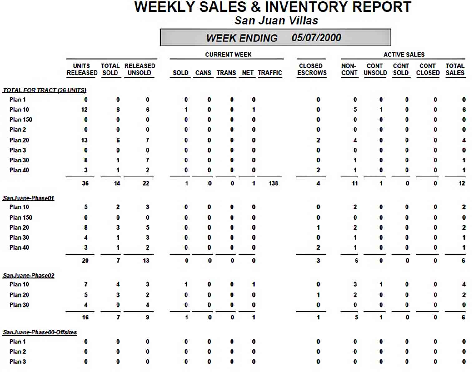 Templates Weekly Sales And Inventory Report Sample